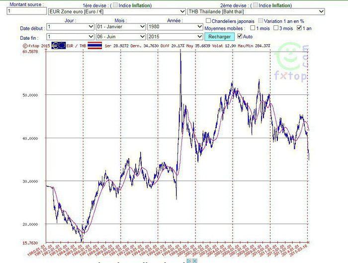 taux de change euro/bath | forum: thaïlande | voyage forum